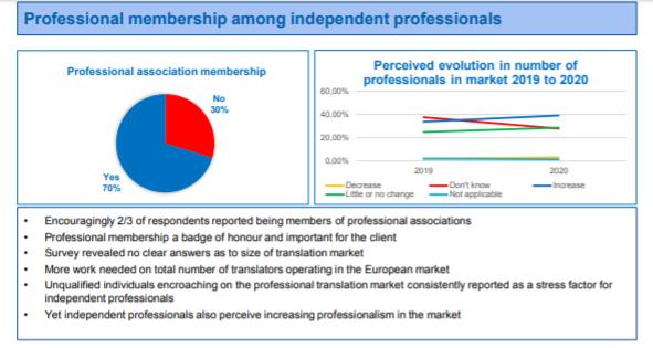 ELIS_2020_Professional_Membership_among_independent_professionals
