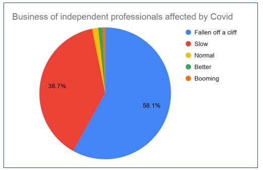 COVID-19 : quelles incidences pour les traducteurs et interprètes indépendants?